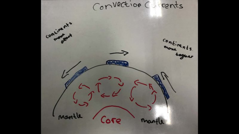 G9 Science- Earth Convection