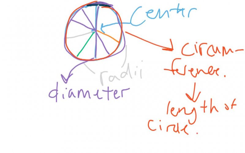 Radius, Diameter, Circumference, and the Area of a Circle.
